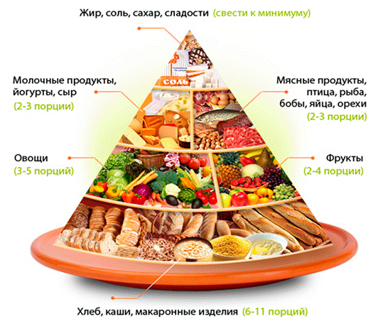 what is considered a good diet according to dr walter willetts healthy eating pyramid